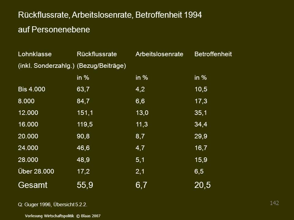 Rückflussrate, Arbeitslosenrate, Betroffenheit 1994 auf Personenebene