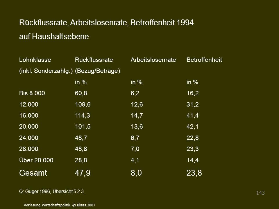 Rückflussrate, Arbeitslosenrate, Betroffenheit 1994 auf Haushaltsebene