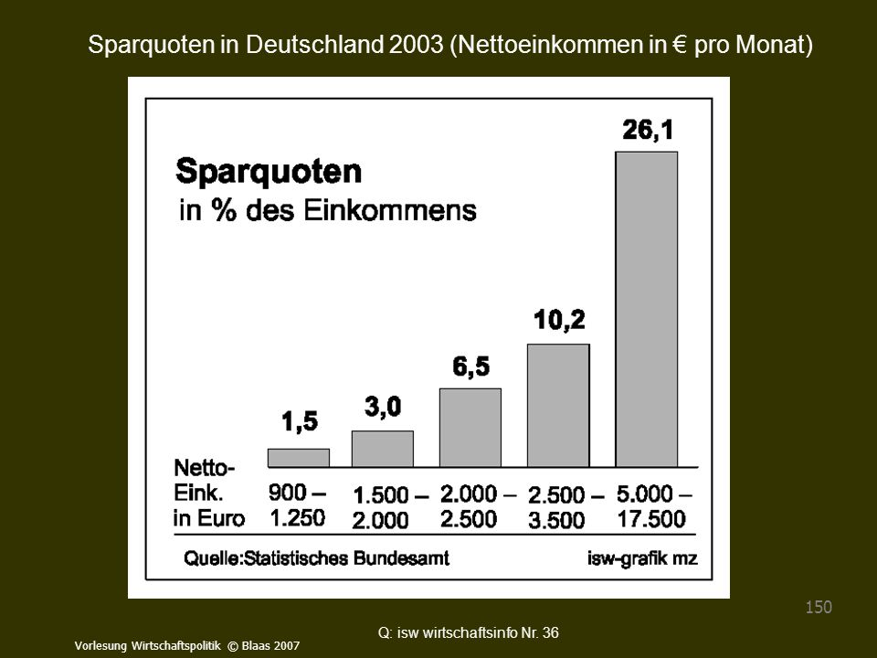 Sparquoten in Deutschland 2003 (Nettoeinkommen in € pro Monat)