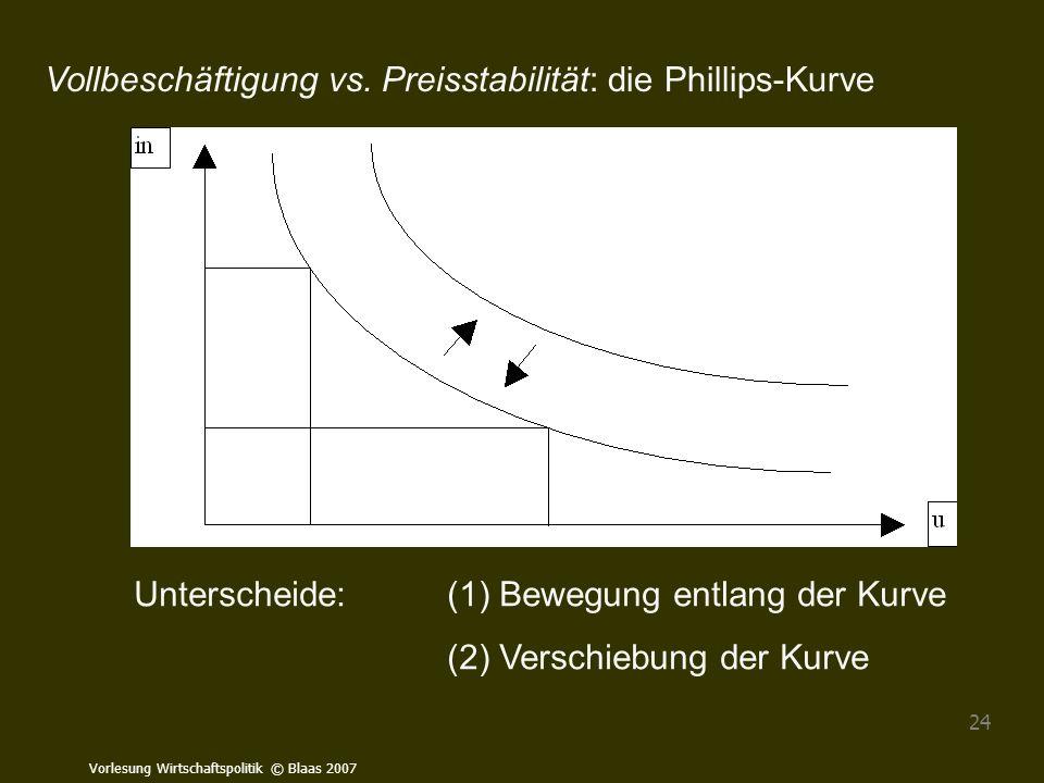Vollbeschäftigung vs. Preisstabilität: die Phillips-Kurve