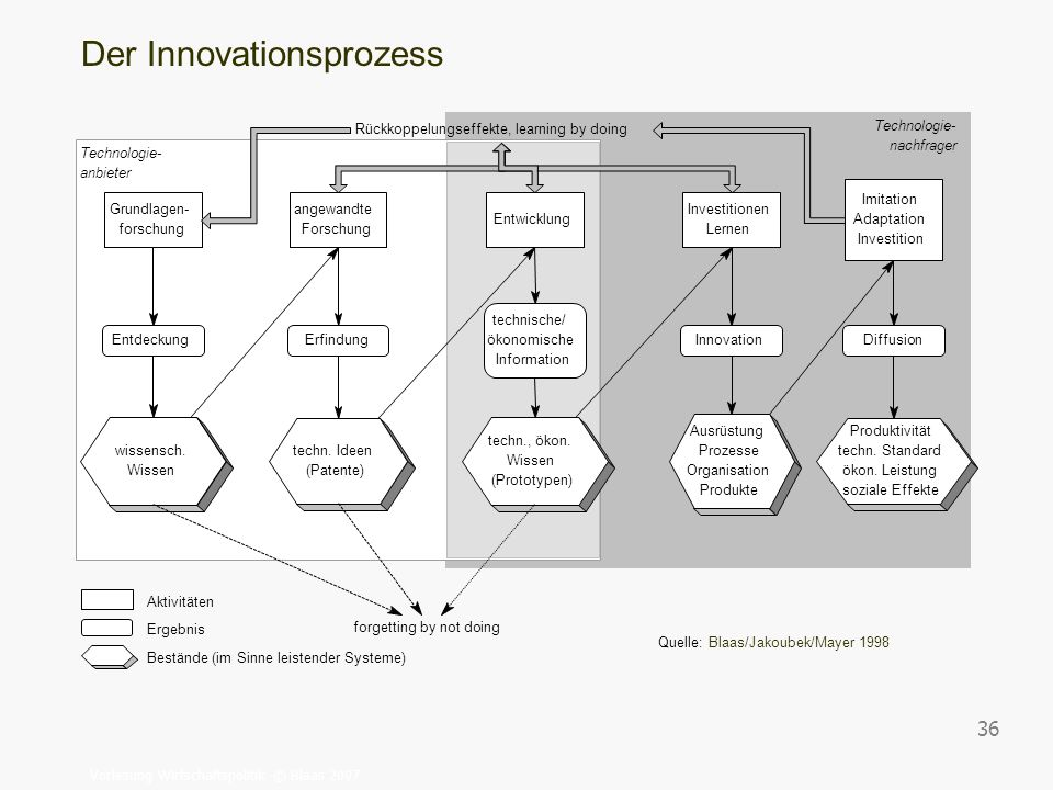 Der Innovationsprozess