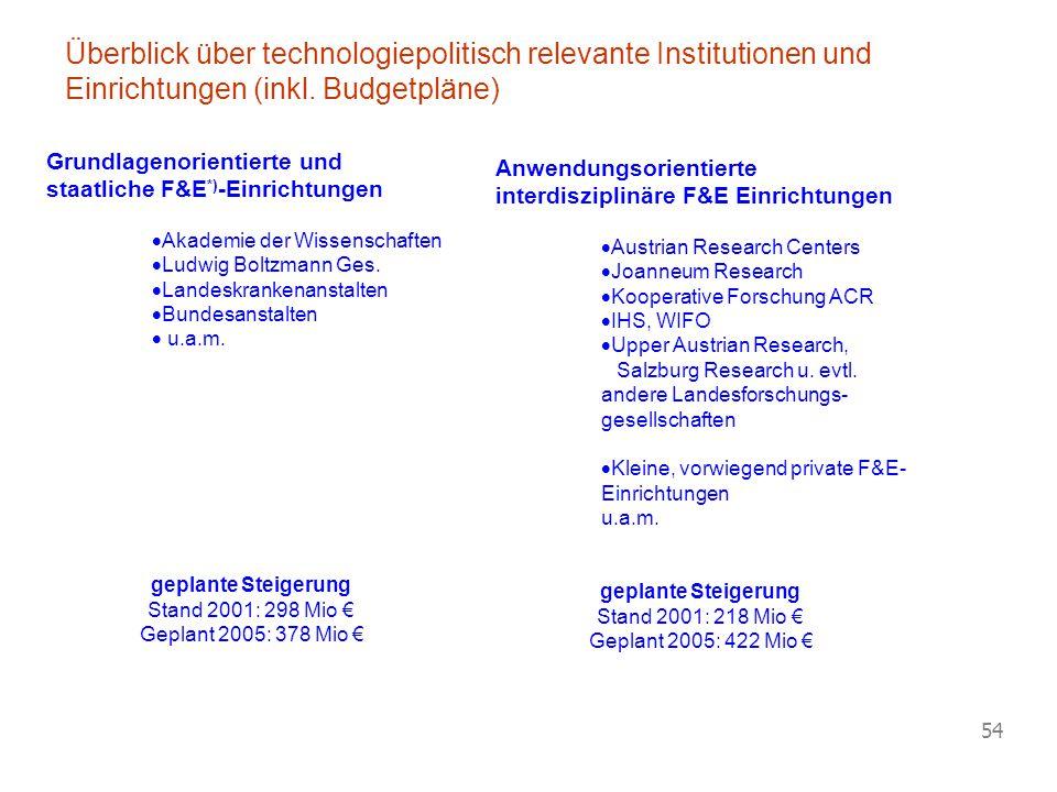 Überblick über technologiepolitisch relevante Institutionen und Einrichtungen (inkl. Budgetpläne)
