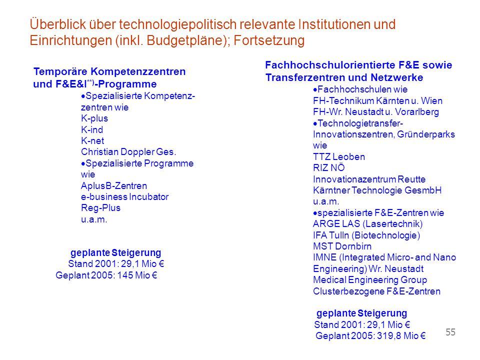 Überblick über technologiepolitisch relevante Institutionen und Einrichtungen (inkl. Budgetpläne); Fortsetzung