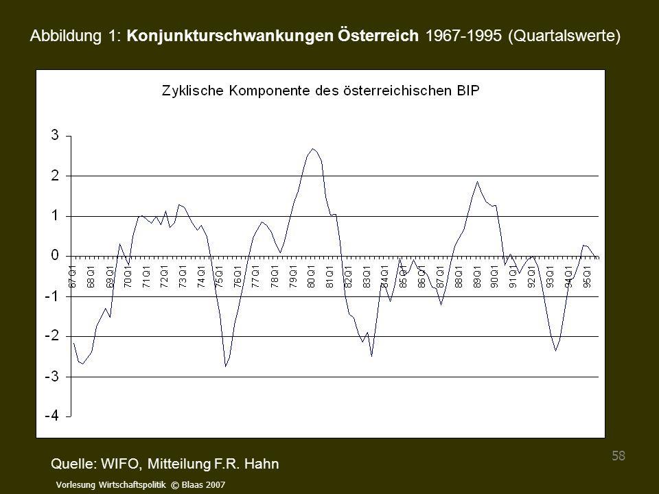 Abbildung 1: Konjunkturschwankungen Österreich 1967-1995 (Quartalswerte)