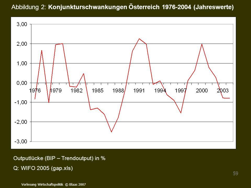Abbildung 2: Konjunkturschwankungen Österreich 1976-2004 (Jahreswerte)
