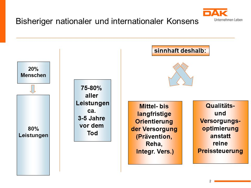 Bisheriger nationaler und internationaler Konsens