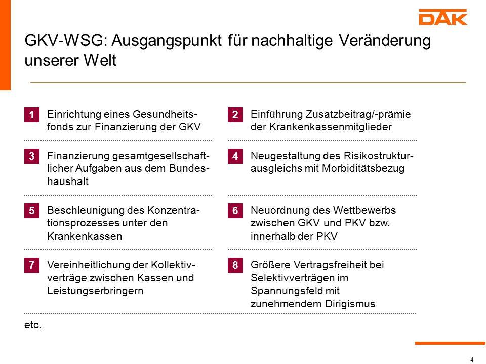 GKV-WSG: Ausgangspunkt für nachhaltige Veränderung unserer Welt