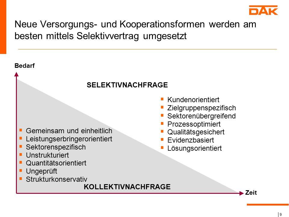 Neue Versorgungs- und Kooperationsformen werden am besten mittels Selektivvertrag umgesetzt
