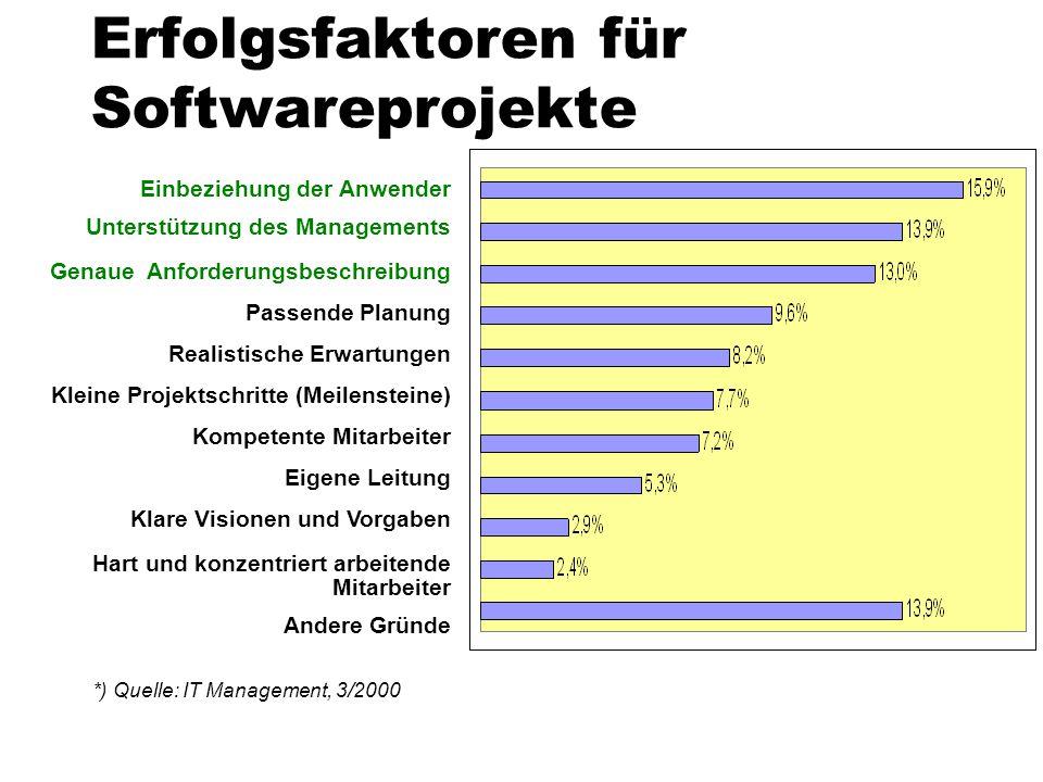 Erfolgsfaktoren für Softwareprojekte