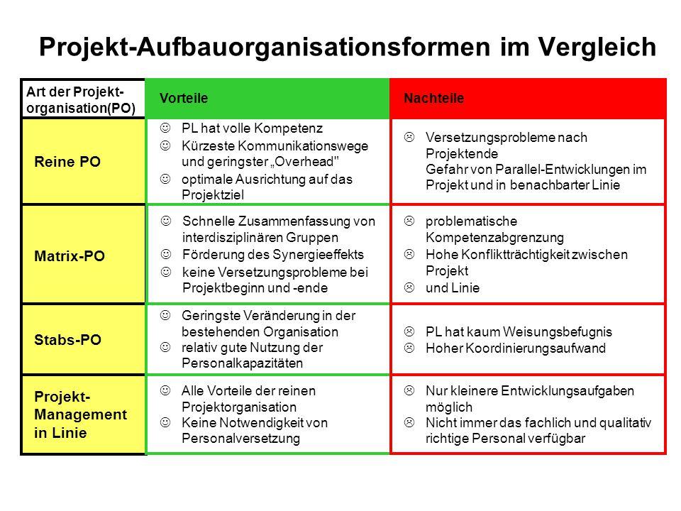 Projekt-Aufbauorganisationsformen im Vergleich
