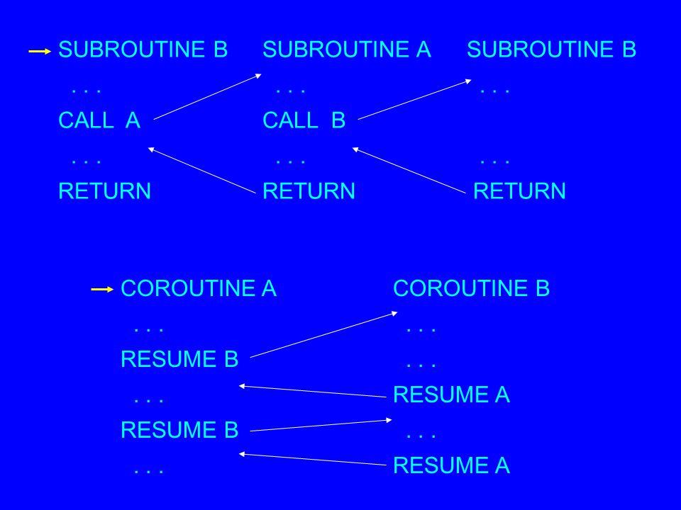 SUBROUTINE B SUBROUTINE A SUBROUTINE B
