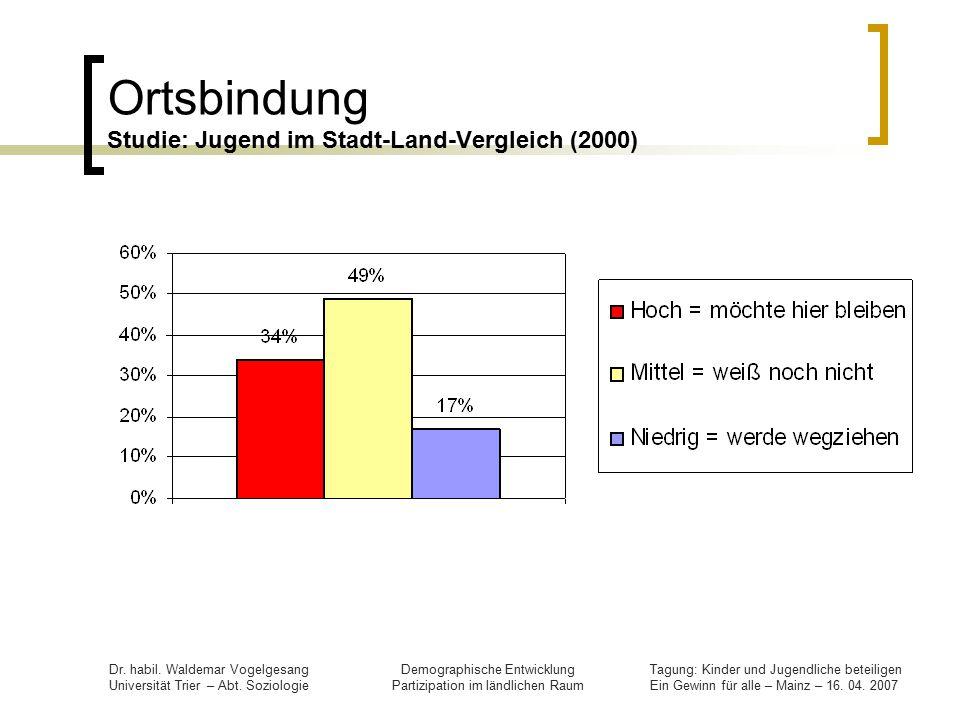 Ortsbindung Studie: Jugend im Stadt-Land-Vergleich (2000)