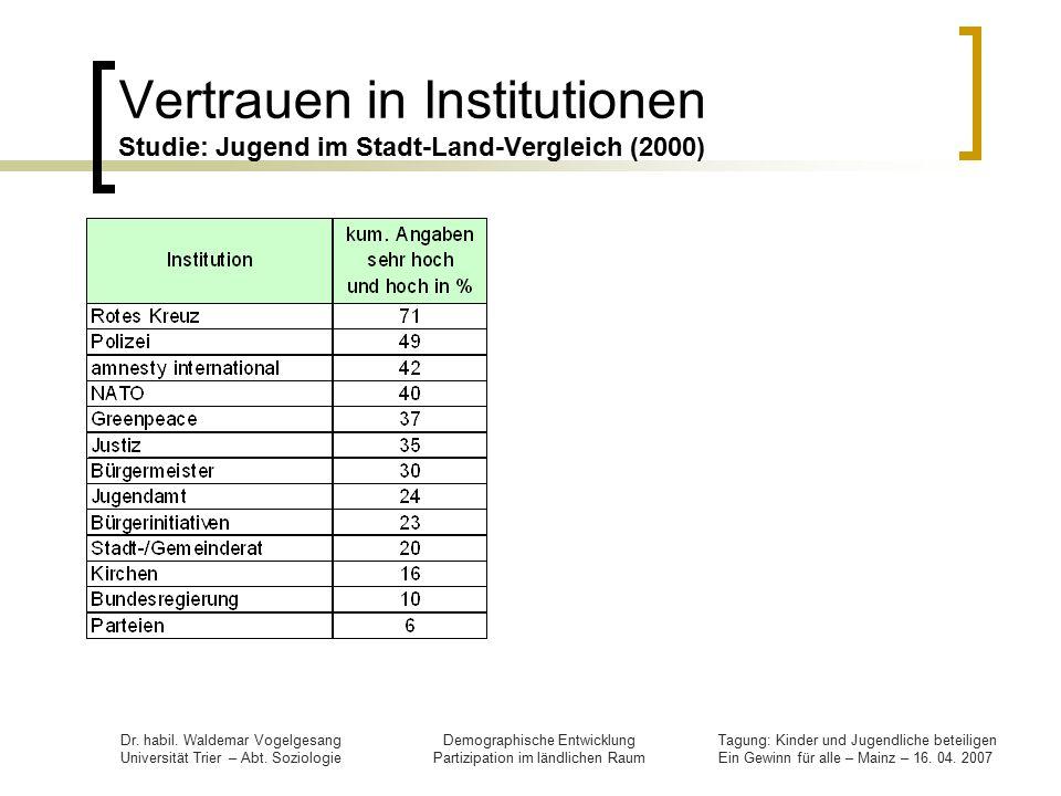 Vertrauen in Institutionen Studie: Jugend im Stadt-Land-Vergleich (2000)