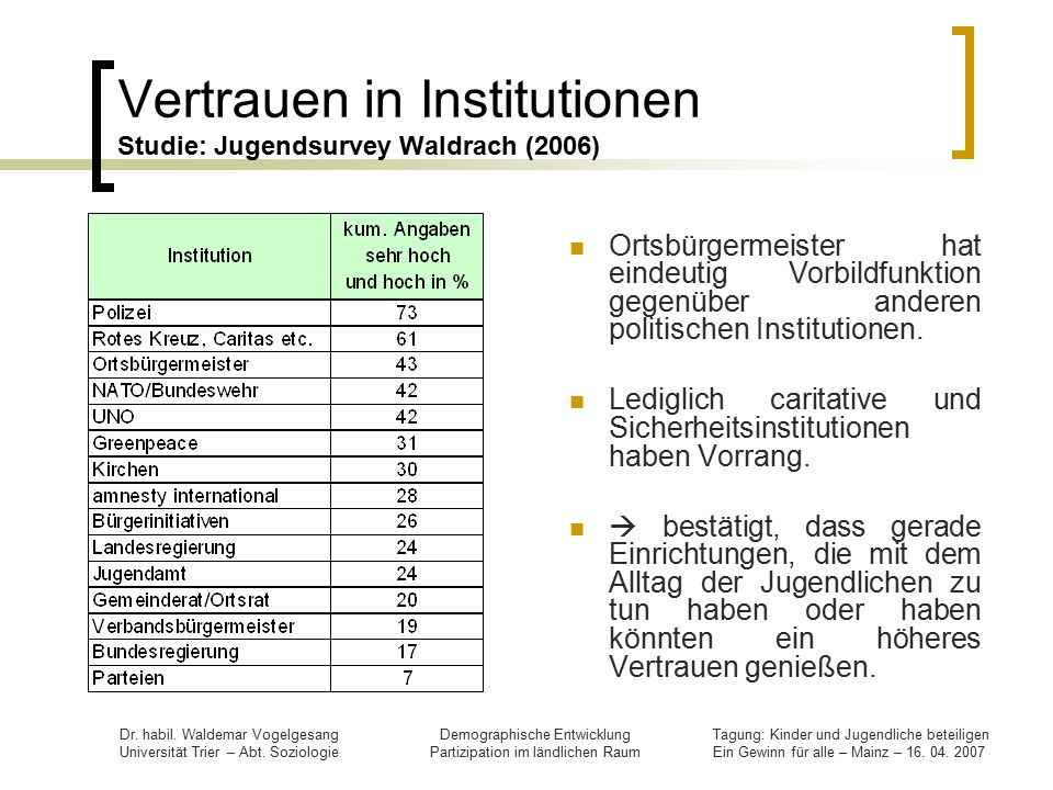 Vertrauen in Institutionen Studie: Jugendsurvey Waldrach (2006)