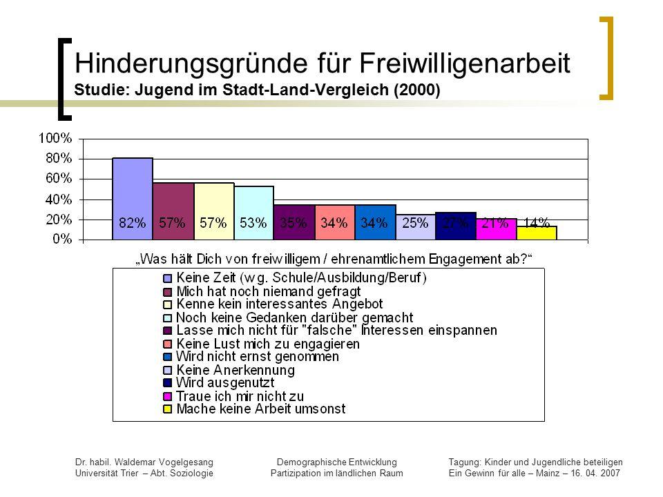 Hinderungsgründe für Freiwilligenarbeit Studie: Jugend im Stadt-Land-Vergleich (2000)