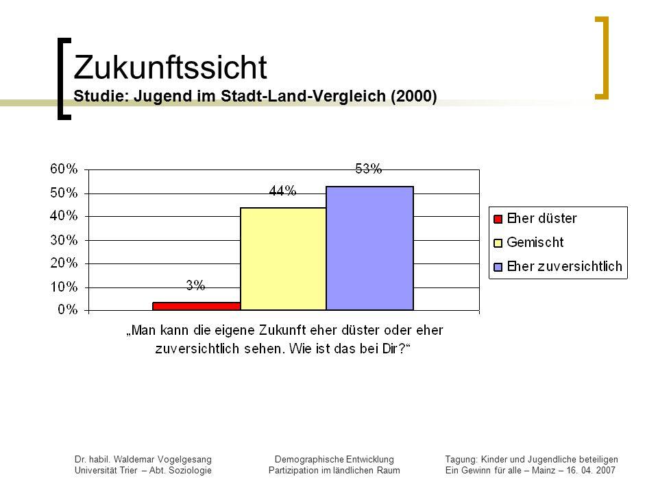 Zukunftssicht Studie: Jugend im Stadt-Land-Vergleich (2000)