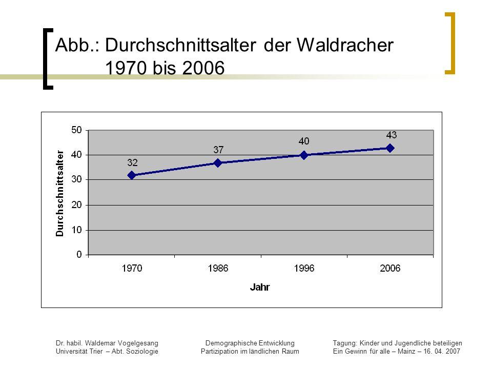 Abb.: Durchschnittsalter der Waldracher 1970 bis 2006