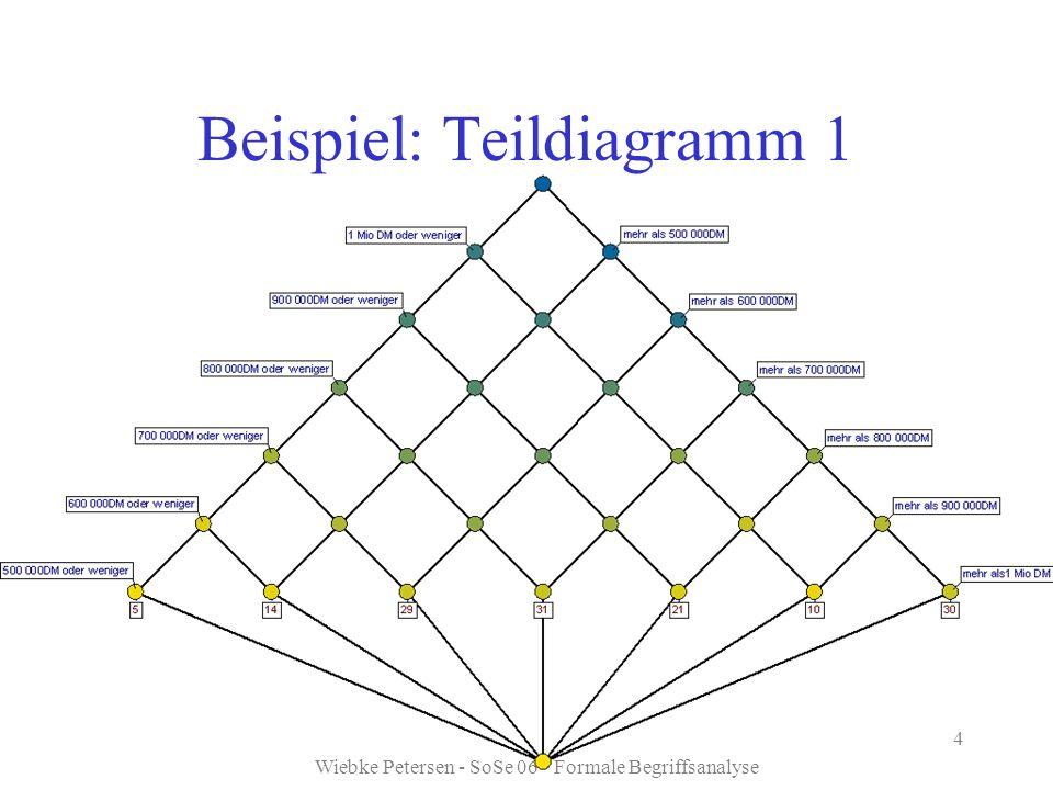 Beispiel: Teildiagramm 1