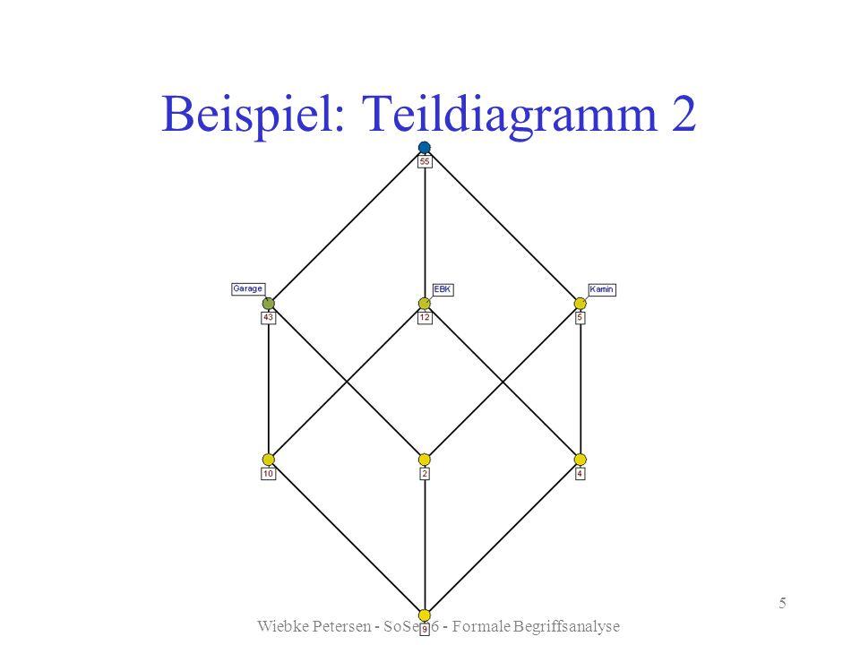 Beispiel: Teildiagramm 2