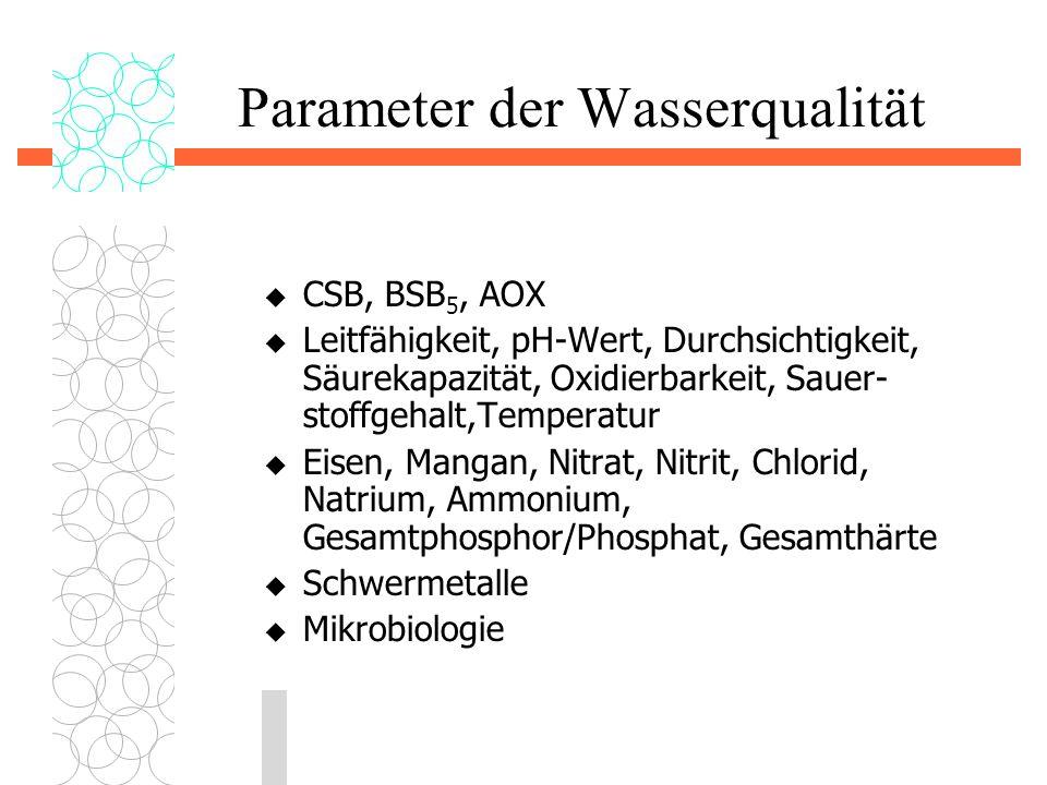 Parameter der Wasserqualität
