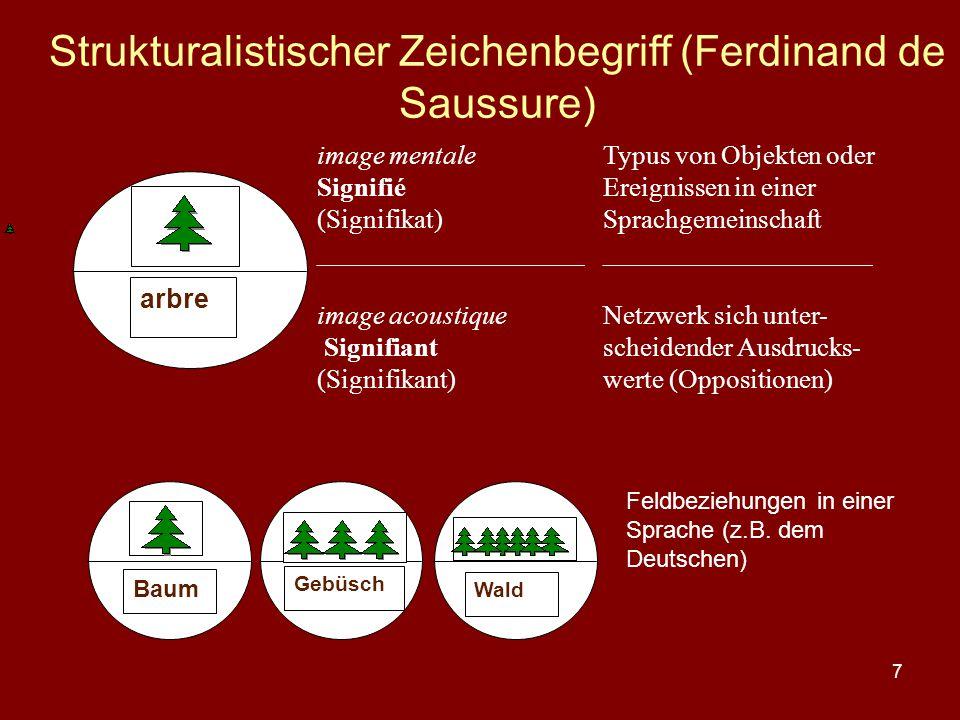 Strukturalistischer Zeichenbegriff (Ferdinand de Saussure)