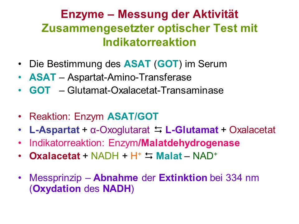 Enzyme – Messung der Aktivität Zusammengesetzter optischer Test mit Indikatorreaktion