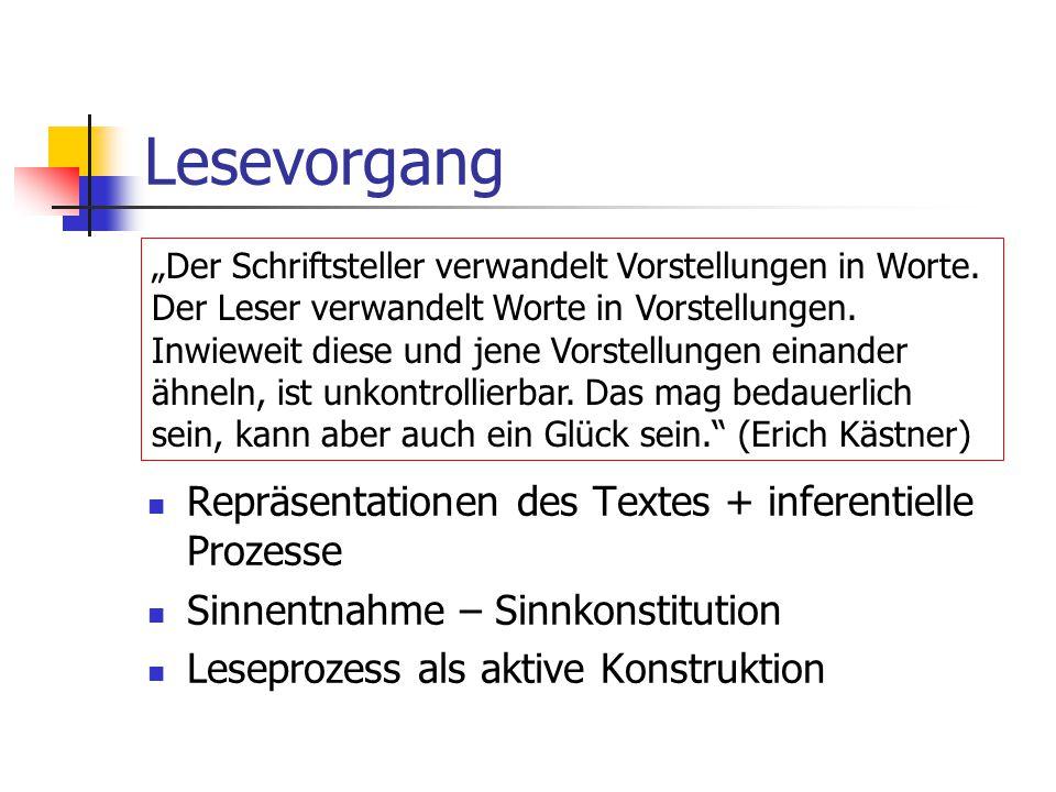 Lesevorgang Repräsentationen des Textes + inferentielle Prozesse