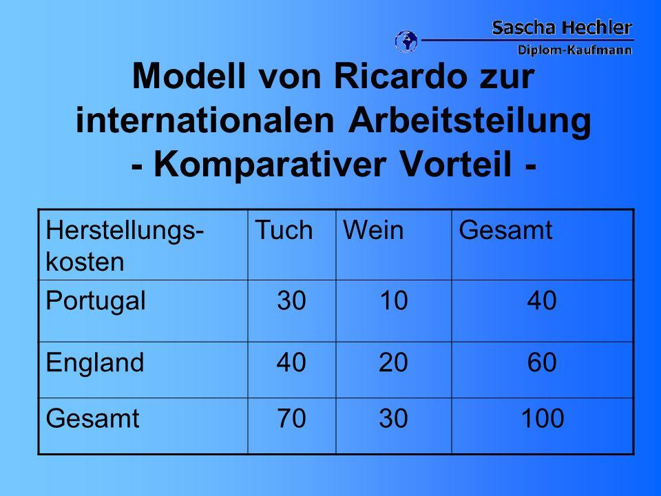 Modell von Ricardo zur internationalen Arbeitsteilung - Komparativer Vorteil -