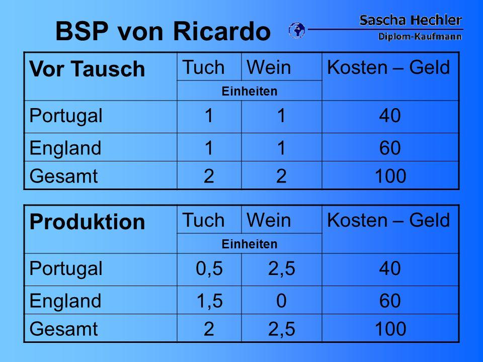 BSP von Ricardo Vor Tausch Produktion Tuch Wein Kosten – Geld Portugal