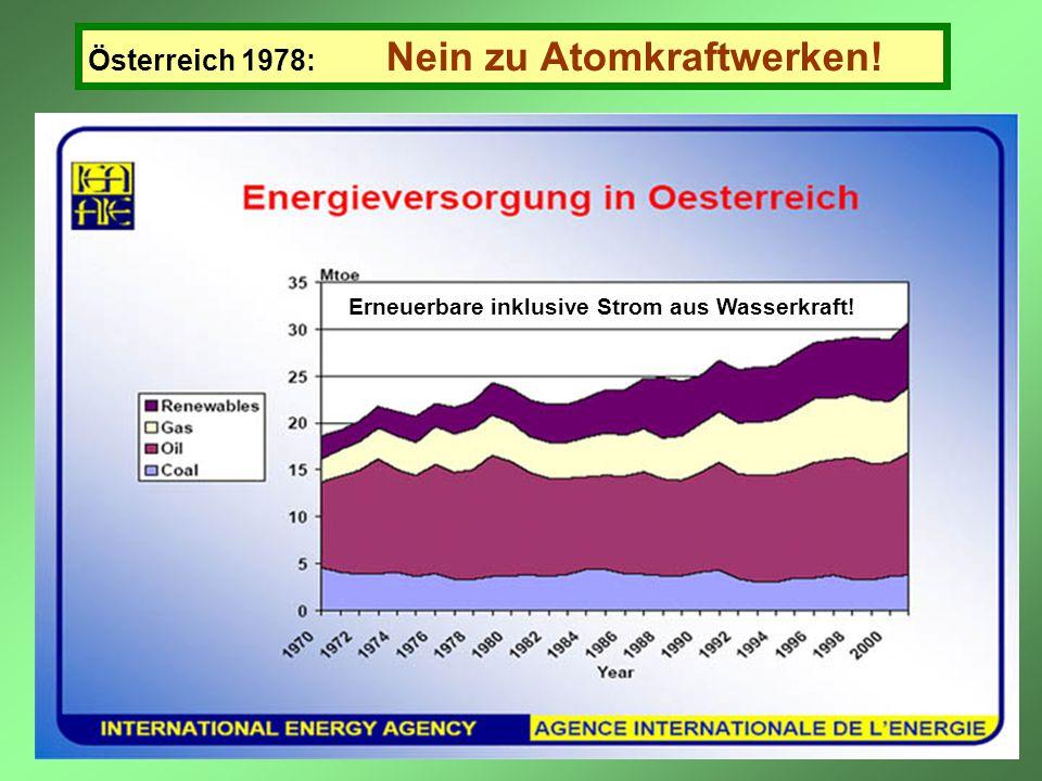 Österreich 1978: Nein zu Atomkraftwerken!