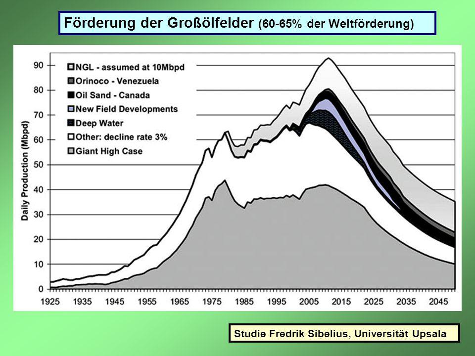 Förderung der Großölfelder (60-65% der Weltförderung)