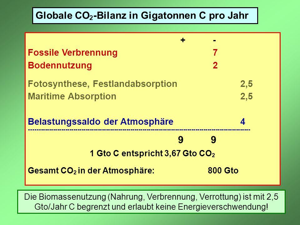 Globale CO2-Bilanz in Gigatonnen C pro Jahr