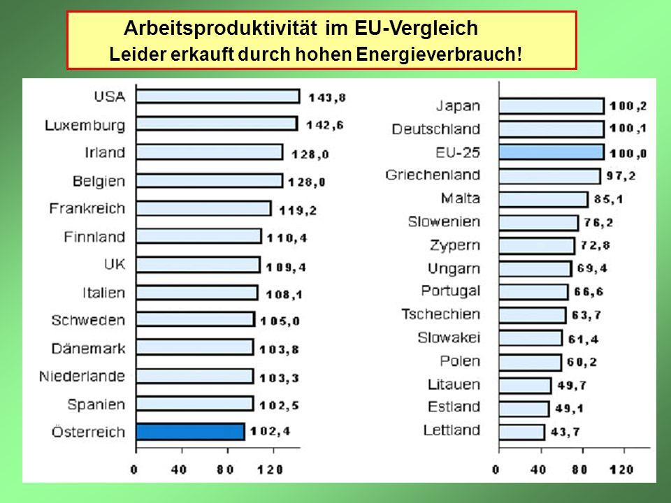 Arbeitsproduktivität im EU-Vergleich