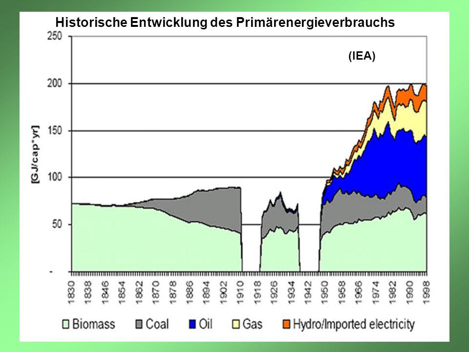 Historische Entwicklung des Primärenergieverbrauchs