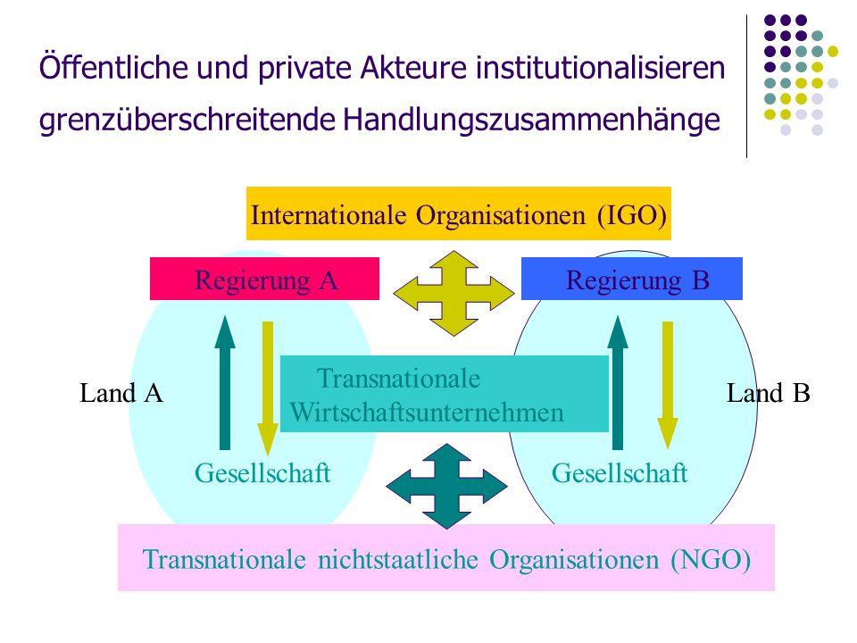 Öffentliche und private Akteure institutionalisieren grenzüberschreitende Handlungszusammenhänge