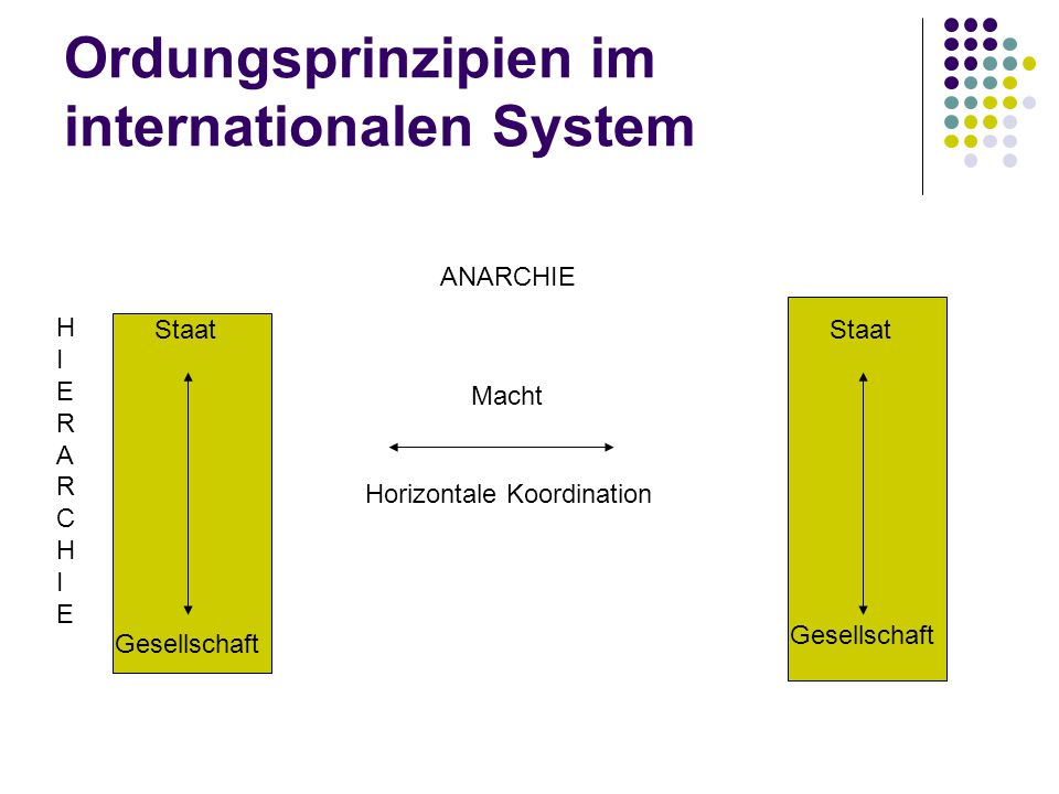 Ordungsprinzipien im internationalen System