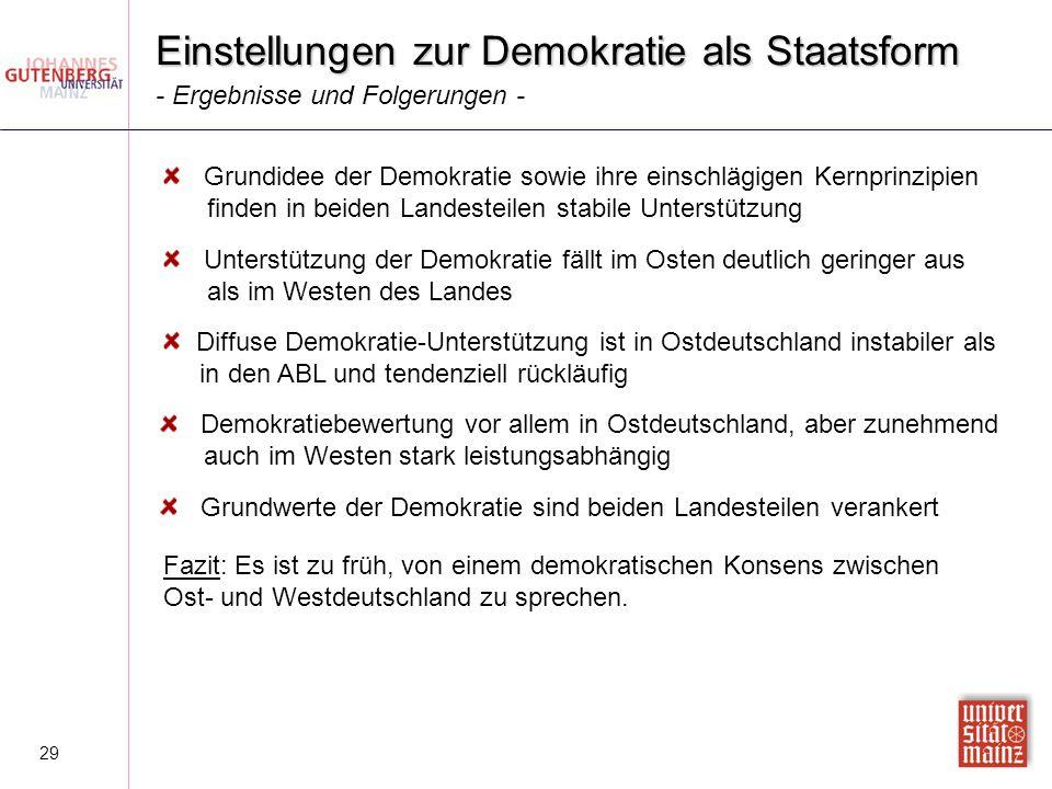 Einstellungen zur Demokratie als Staatsform