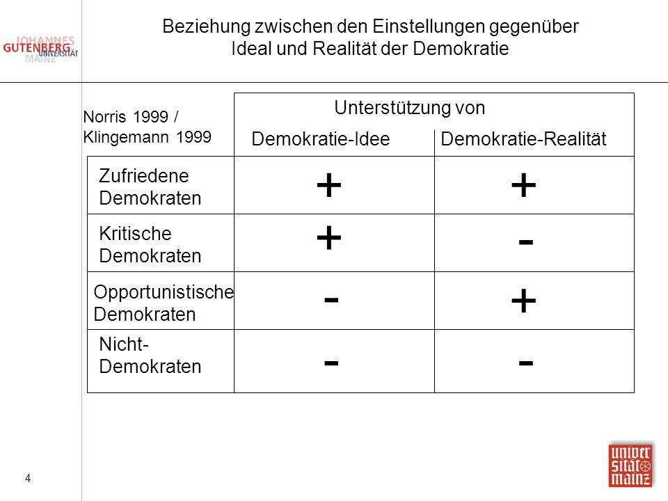 Beziehung zwischen den Einstellungen gegenüber Ideal und Realität der Demokratie