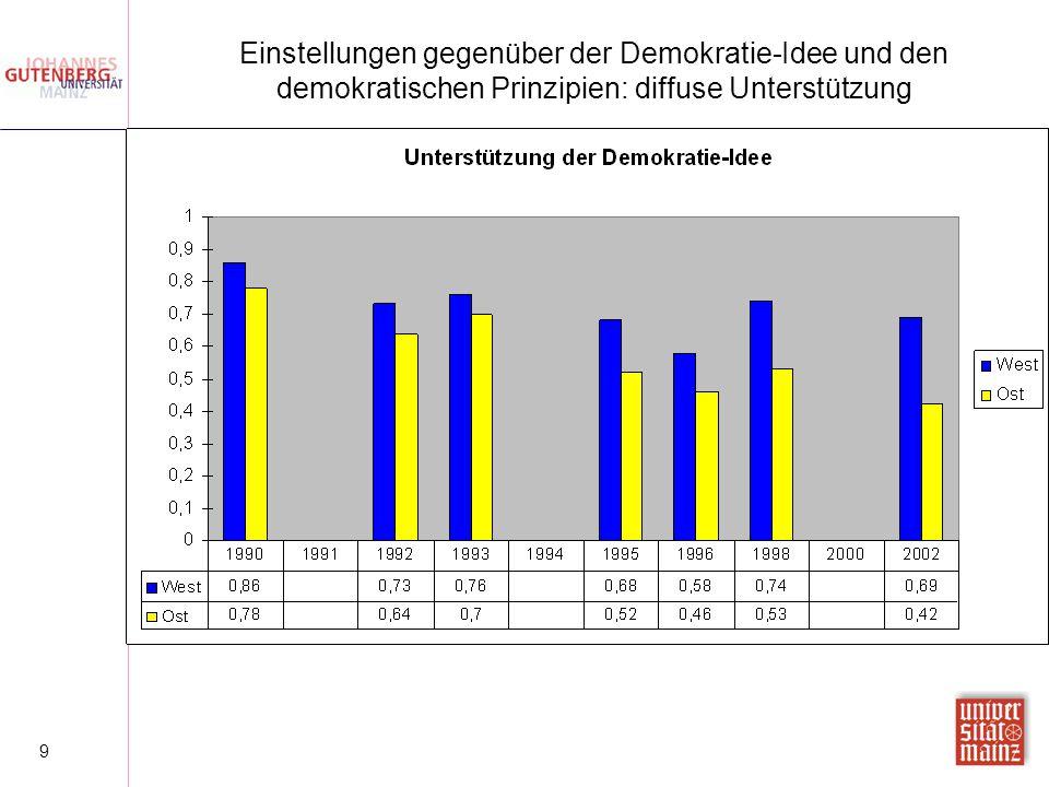 Einstellungen gegenüber der Demokratie-Idee und den demokratischen Prinzipien: diffuse Unterstützung