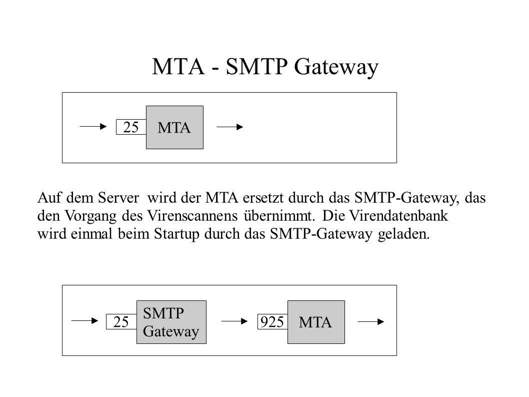 MTA - SMTP Gateway MTA. 25.