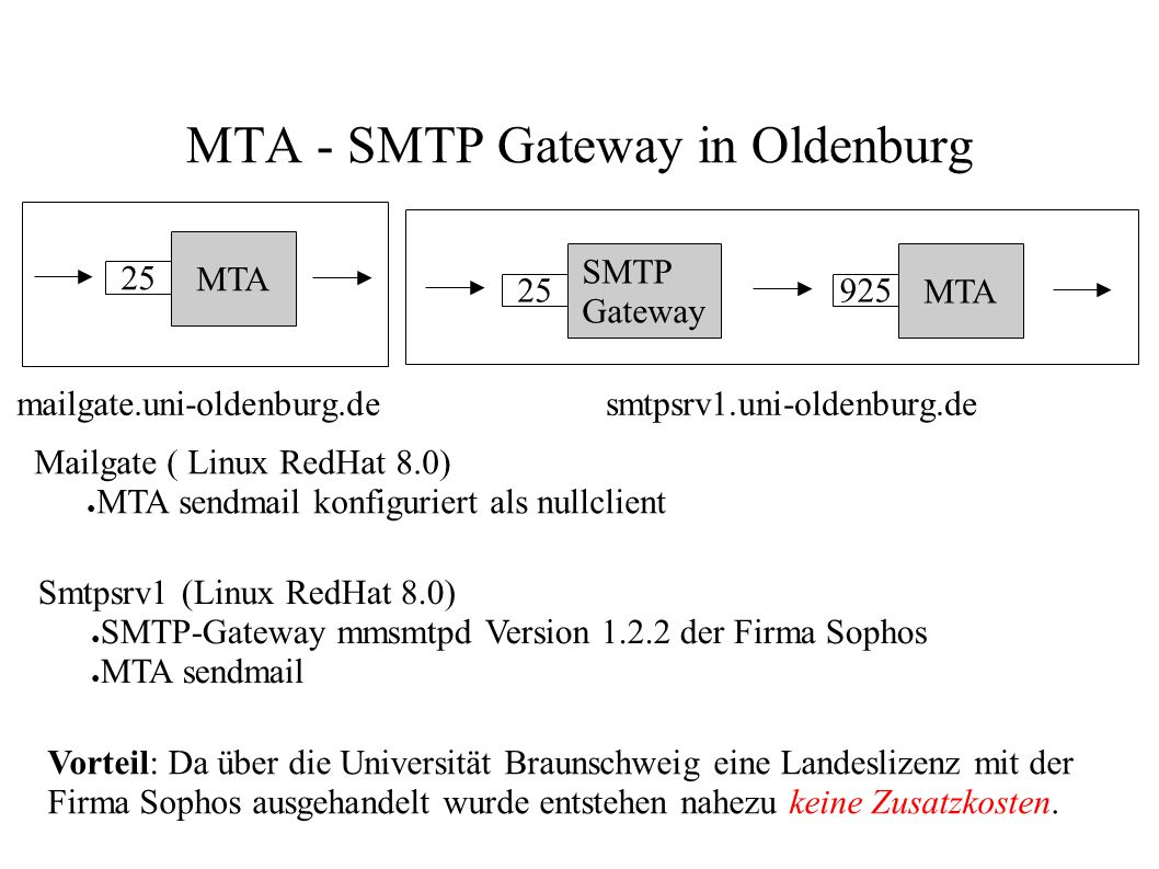 MTA - SMTP Gateway in Oldenburg