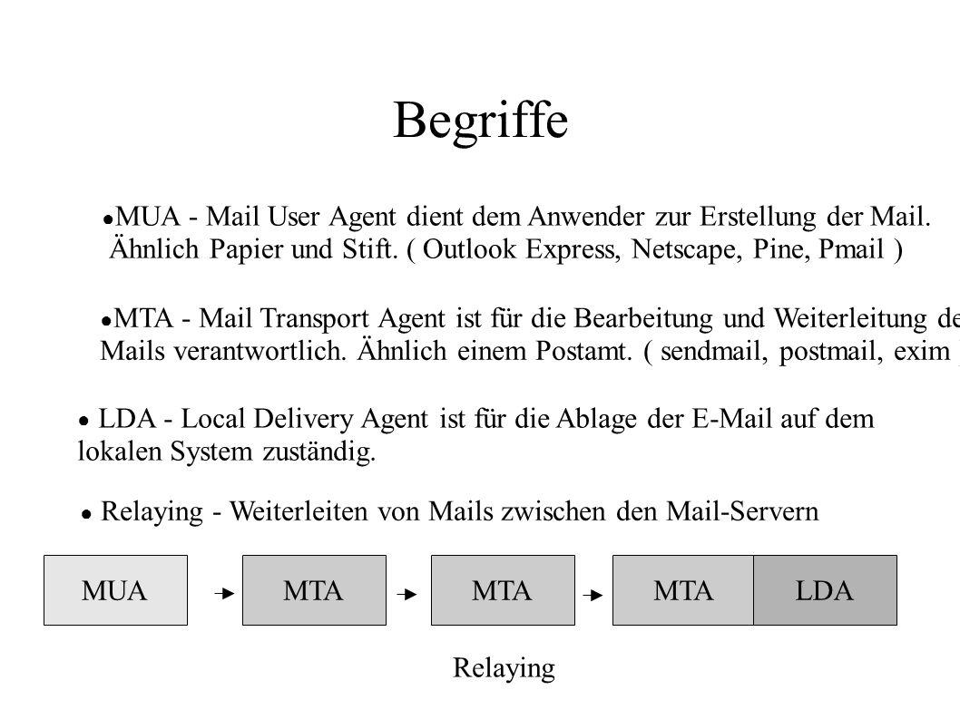 Begriffe MUA - Mail User Agent dient dem Anwender zur Erstellung der Mail. Ähnlich Papier und Stift. ( Outlook Express, Netscape, Pine, Pmail )