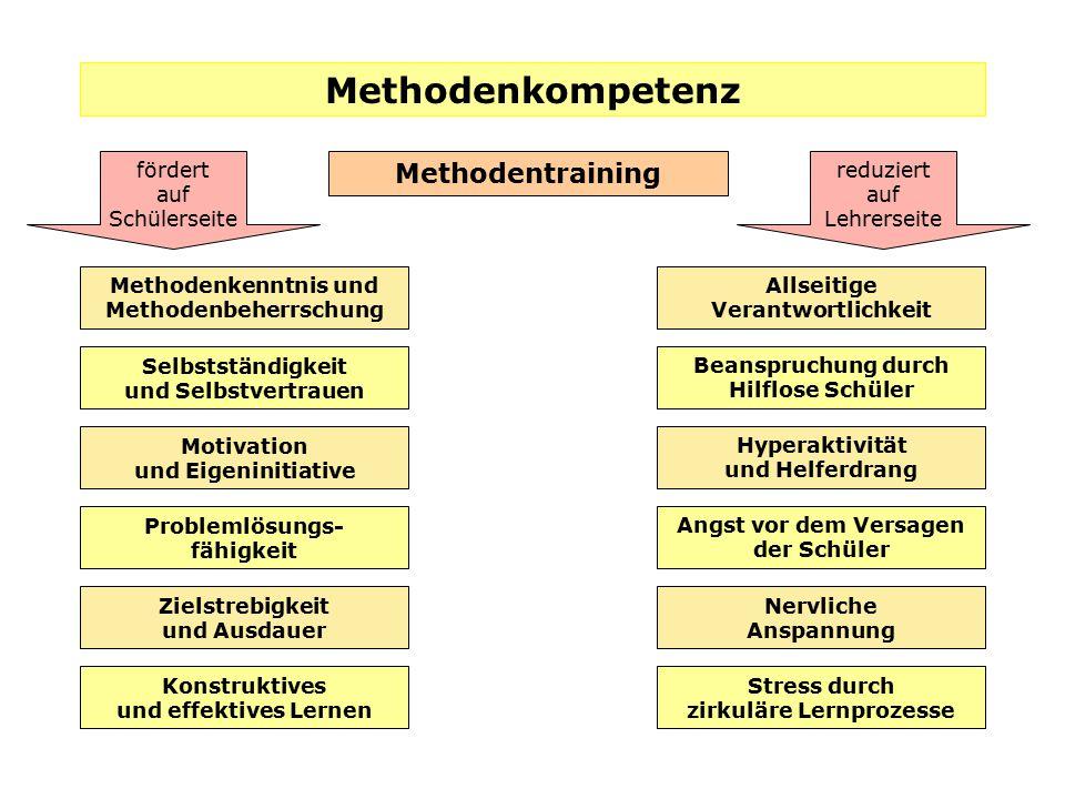 Methodenbeherrschung zirkuläre Lernprozesse