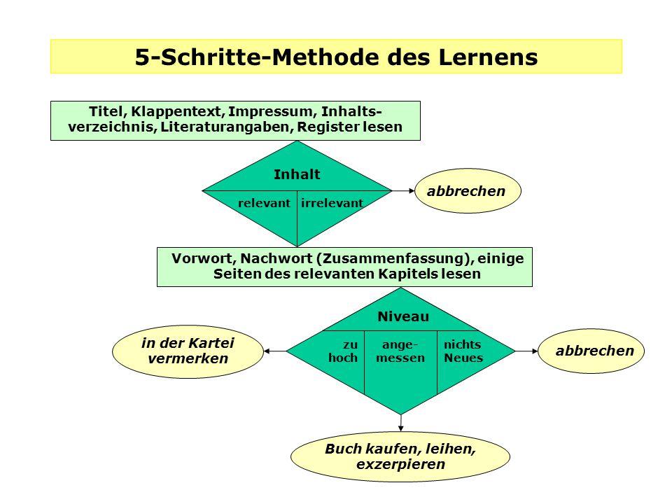 5-Schritte-Methode des Lernens
