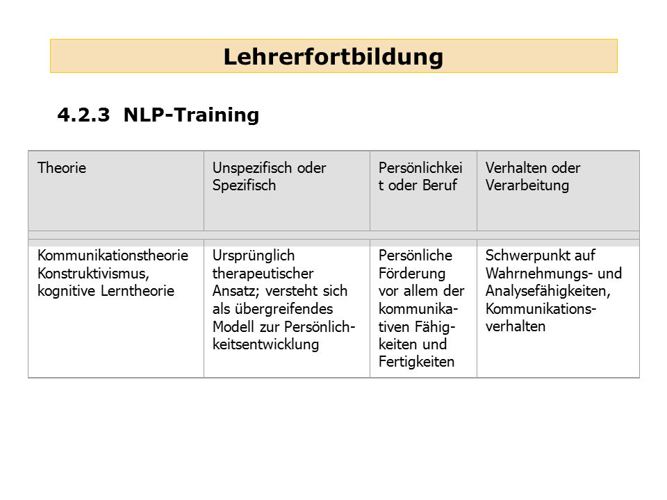 Lehrerfortbildung 4.2.3 NLP-Training Theorie