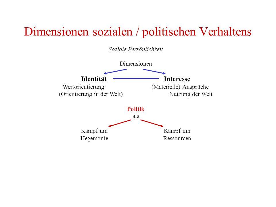 Dimensionen sozialen / politischen Verhaltens