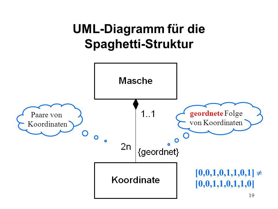 UML-Diagramm für die Spaghetti-Struktur