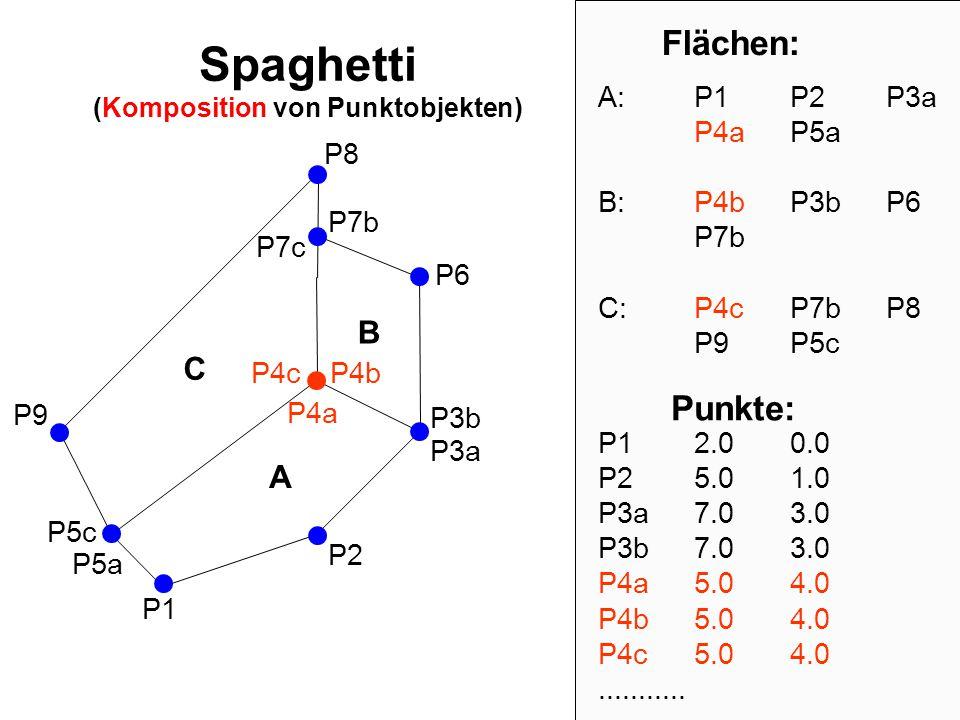 Spaghetti (Komposition von Punktobjekten)