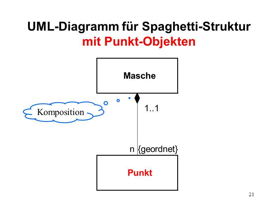 UML-Diagramm für Spaghetti-Struktur mit Punkt-Objekten