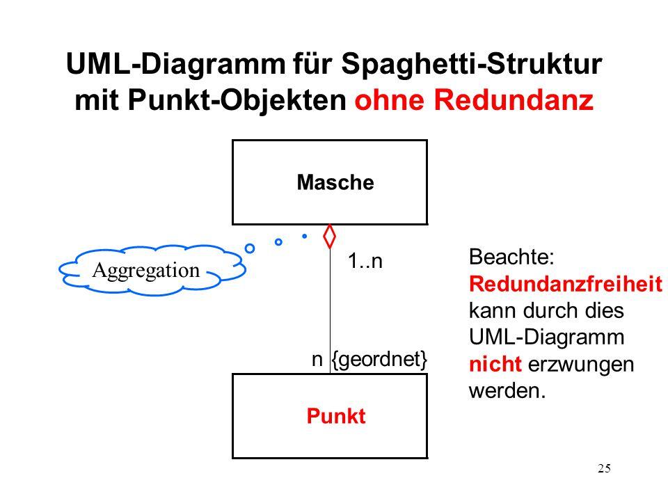 UML-Diagramm für Spaghetti-Struktur mit Punkt-Objekten ohne Redundanz